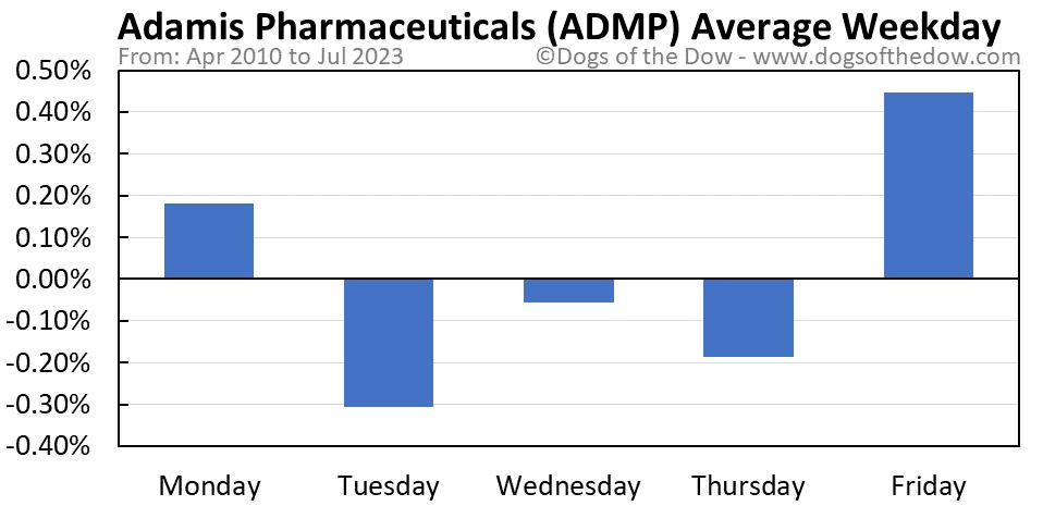 ADMP average weekday chart