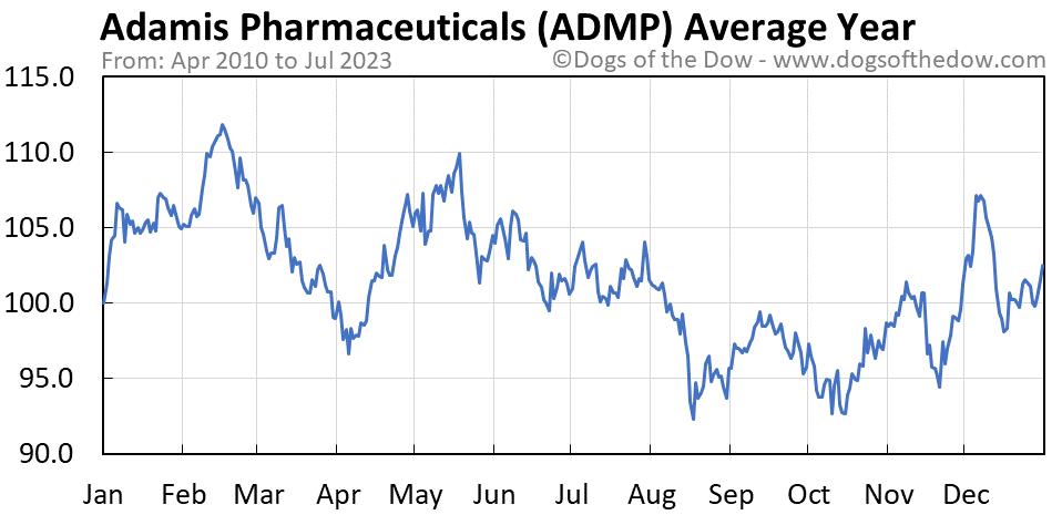ADMP average year chart