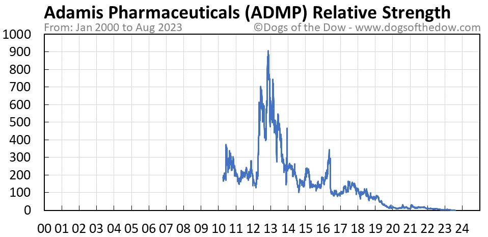 ADMP relative strength chart