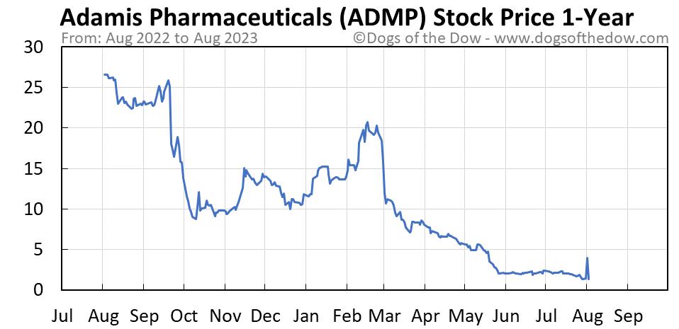 ADMP 1-year stock price chart