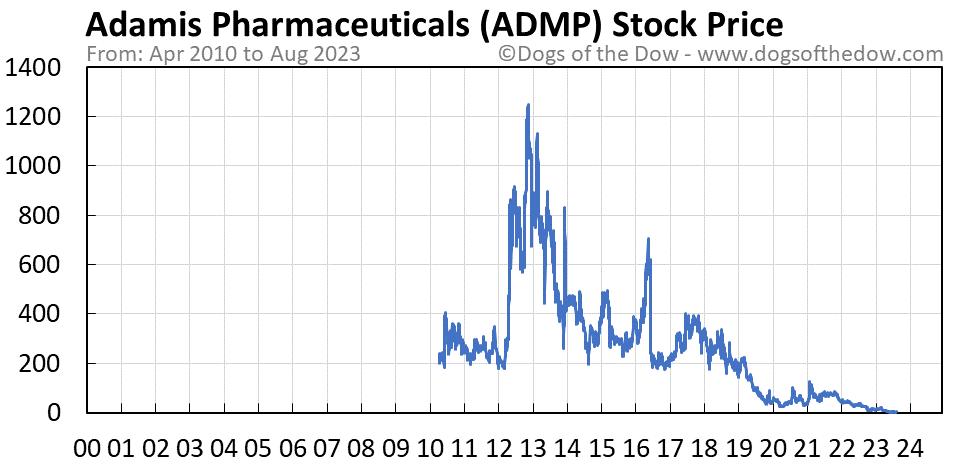 ADMP stock price chart