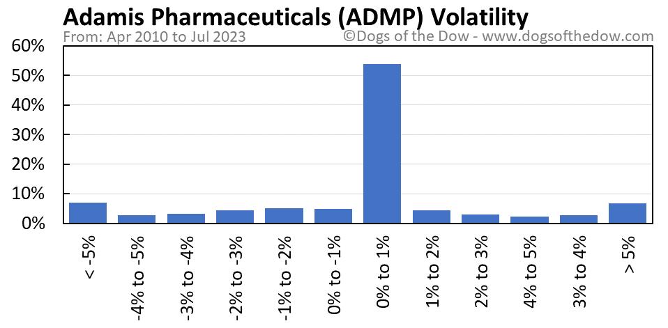 ADMP volatility chart
