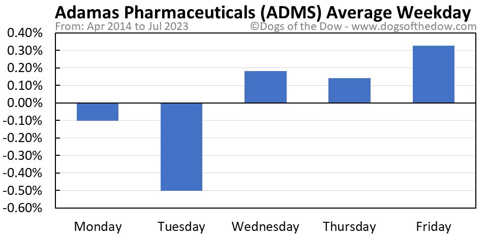 ADMS average weekday chart