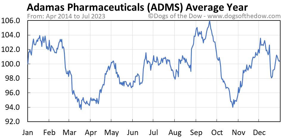 ADMS average year chart