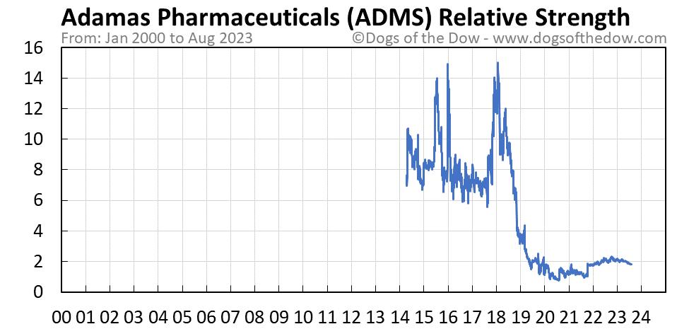 ADMS relative strength chart