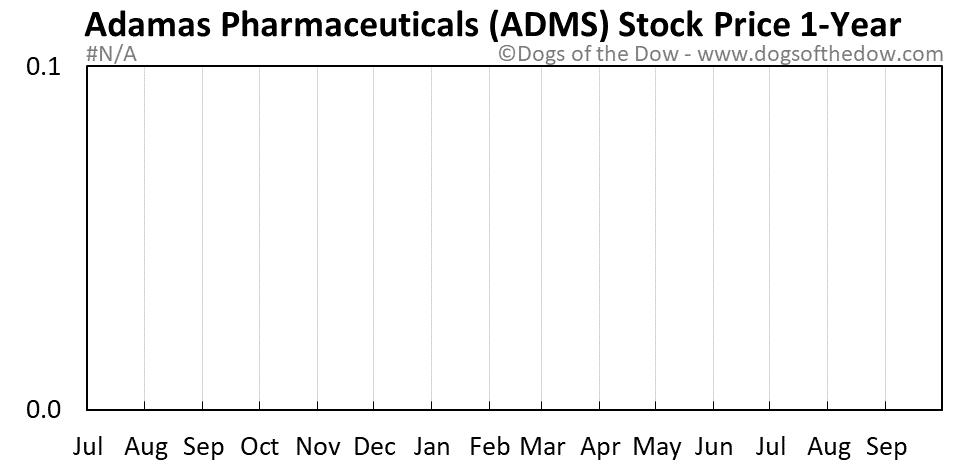 ADMS 1-year stock price chart