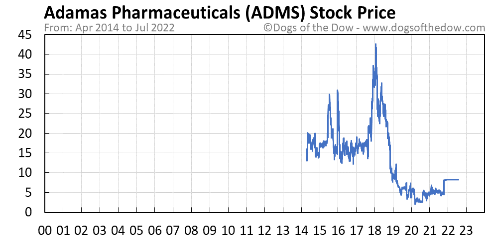 ADMS stock price chart