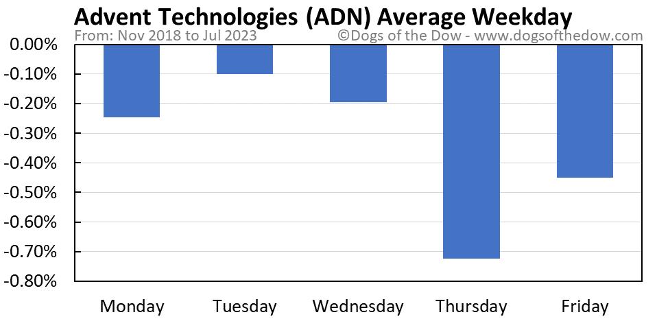 ADN average weekday chart