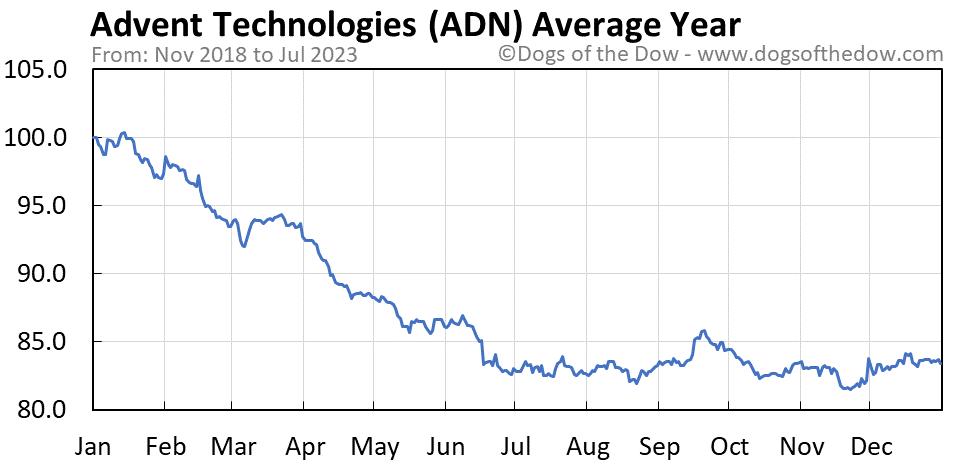 ADN average year chart