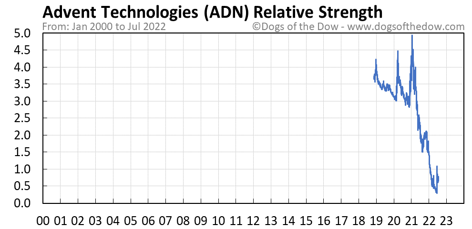 ADN relative strength chart