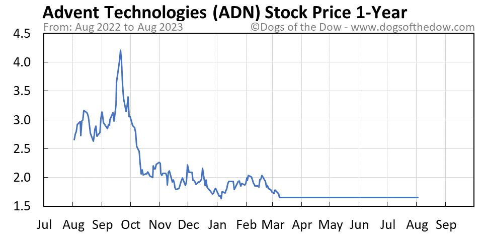 ADN 1-year stock price chart