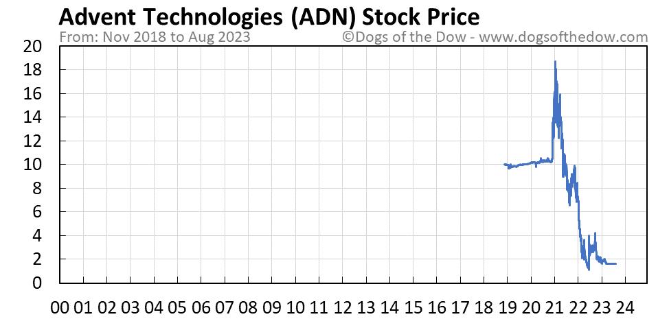 ADN stock price chart