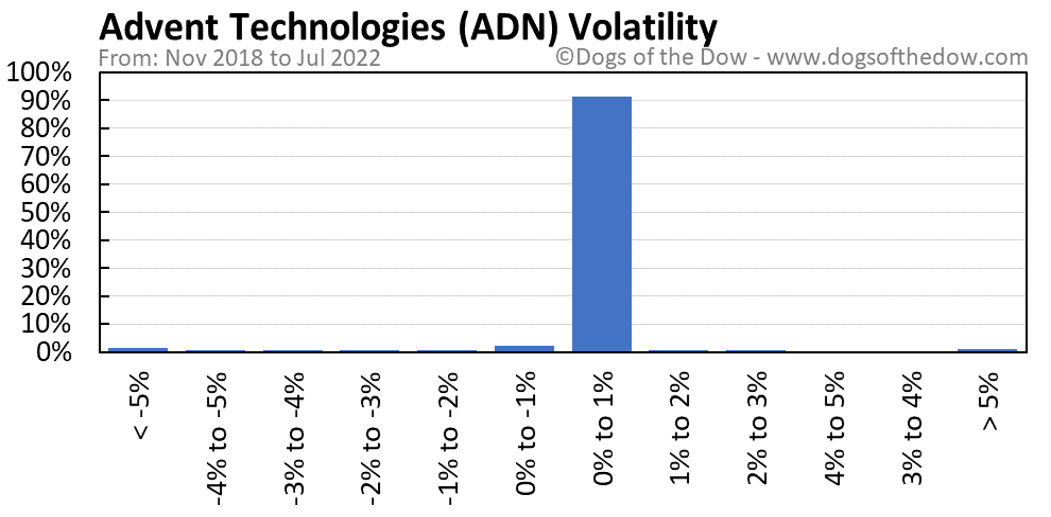 ADN volatility chart