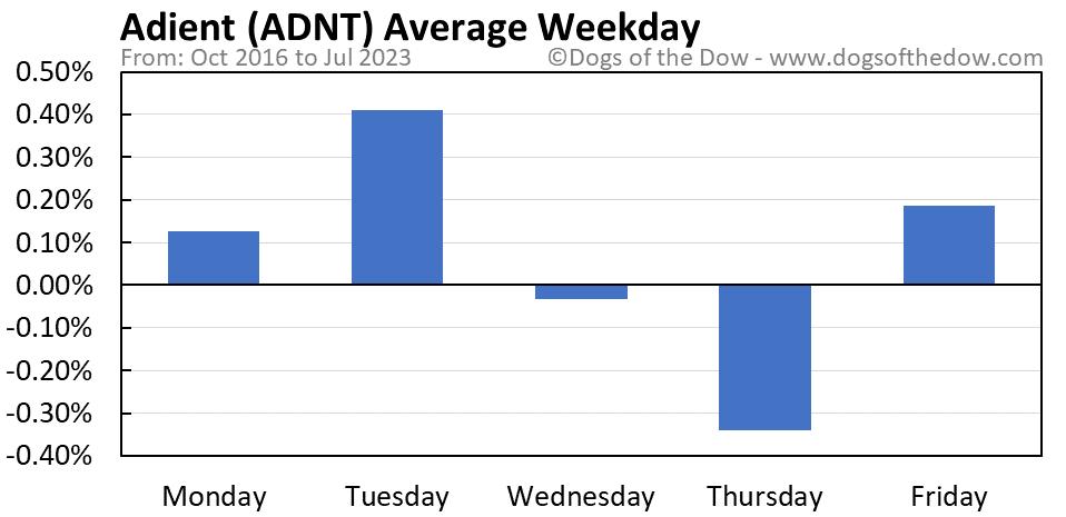 ADNT average weekday chart