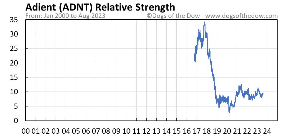 ADNT relative strength chart