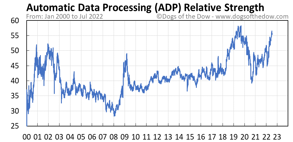 ADP relative strength chart