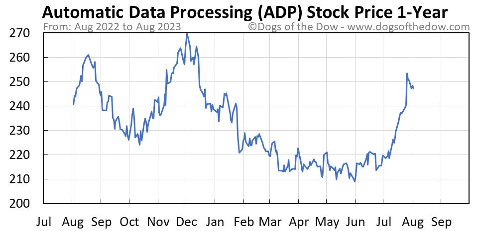 ADP 1-year stock price chart