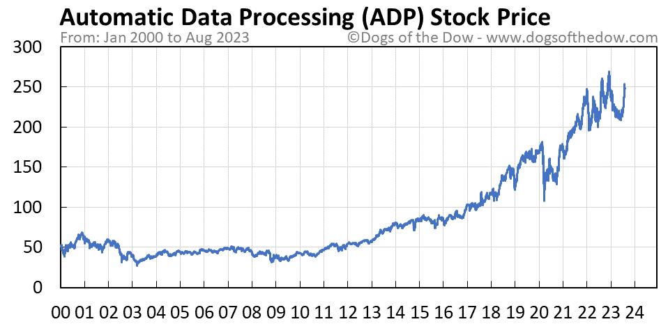 ADP stock price chart