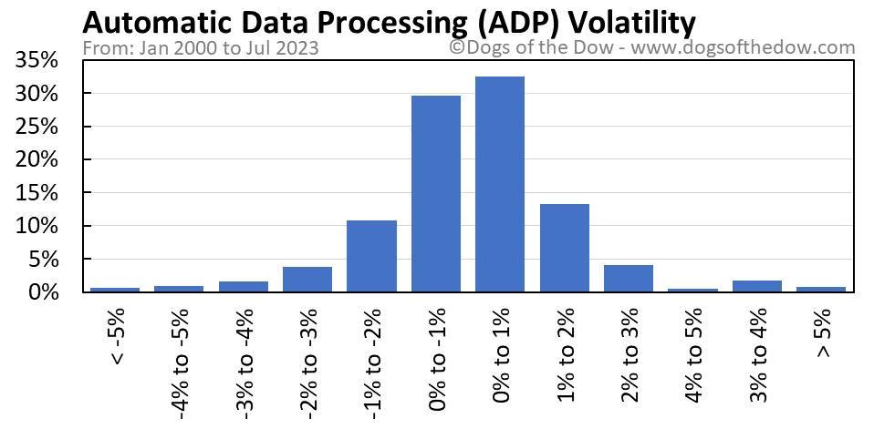 ADP volatility chart