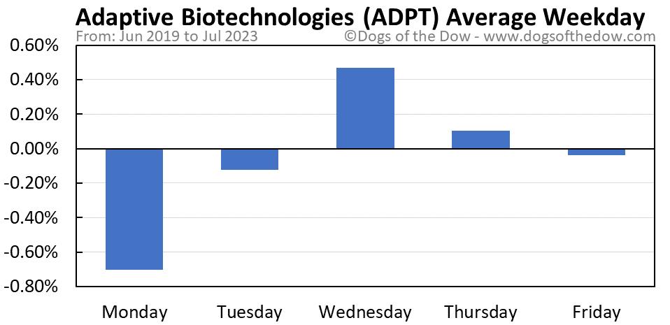 ADPT average weekday chart