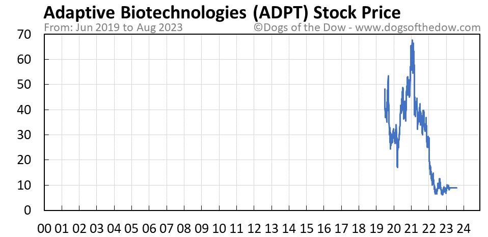 ADPT stock price chart