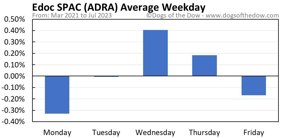 ADRA average weekday chart