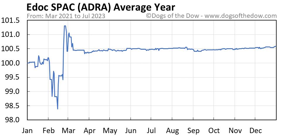 ADRA average year chart