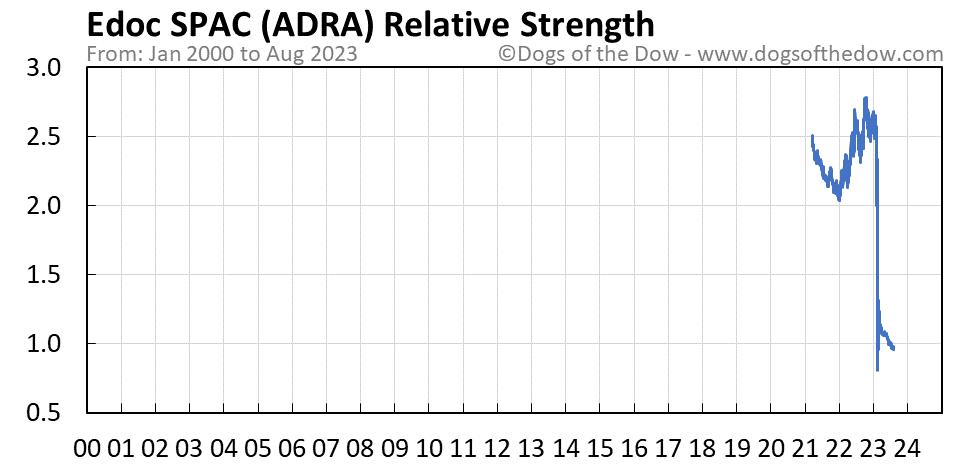 ADRA relative strength chart