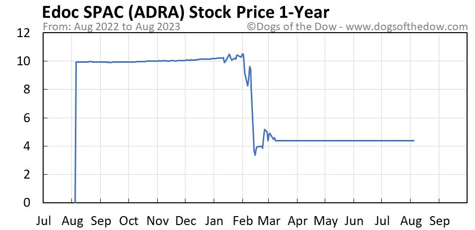 ADRA 1-year stock price chart