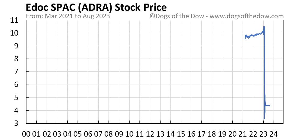 ADRA stock price chart