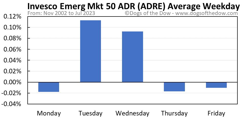 ADRE average weekday chart