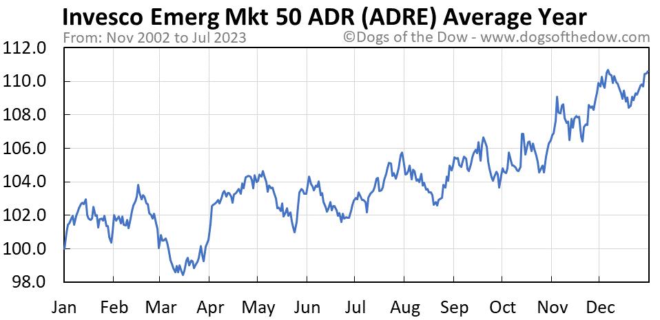 ADRE average year chart
