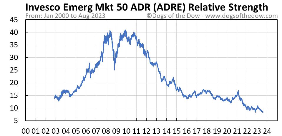 ADRE relative strength chart