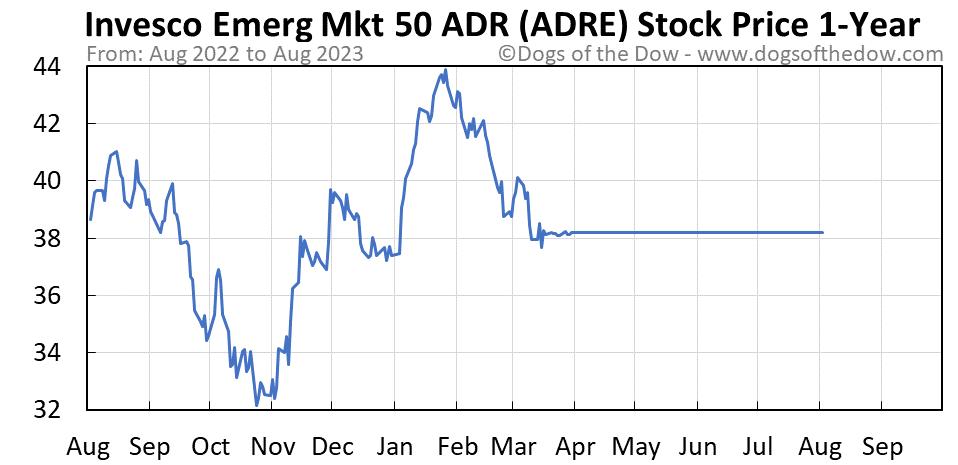 ADRE 1-year stock price chart