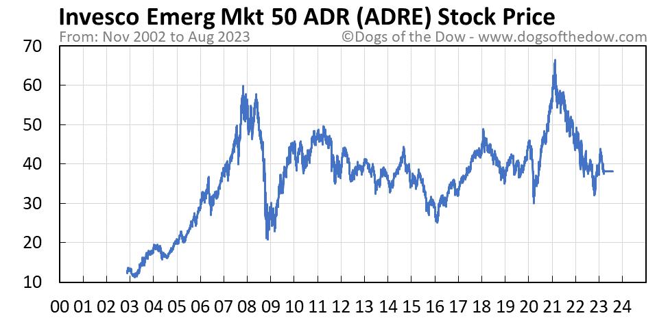 ADRE stock price chart