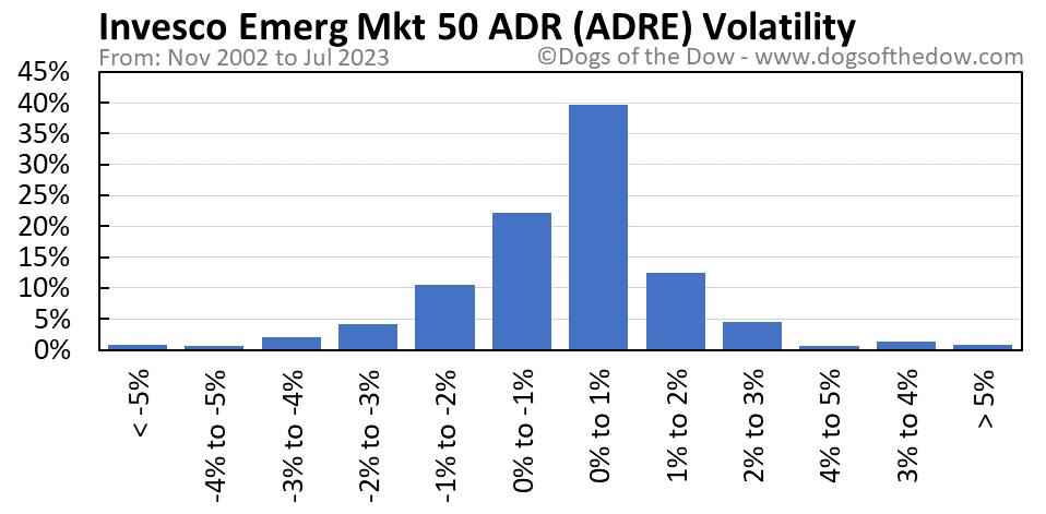 ADRE volatility chart