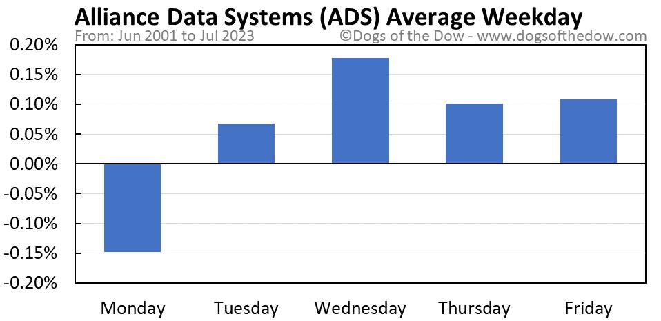 ADS average weekday chart