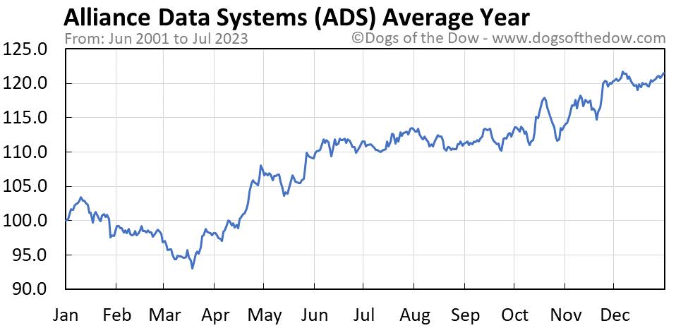 ADS average year chart