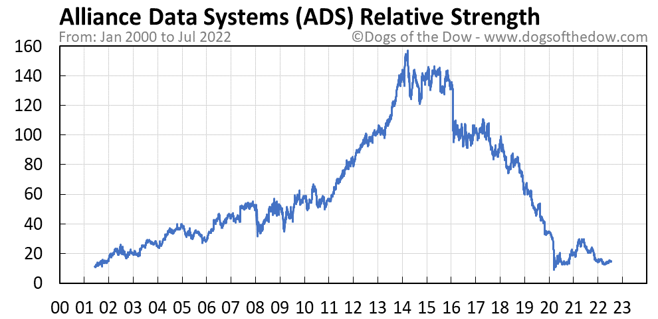ADS relative strength chart