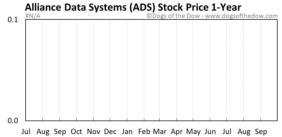 ADS 1-year stock price chart