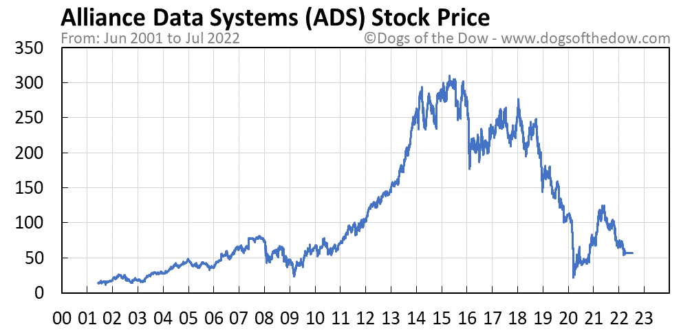 ADS stock price chart