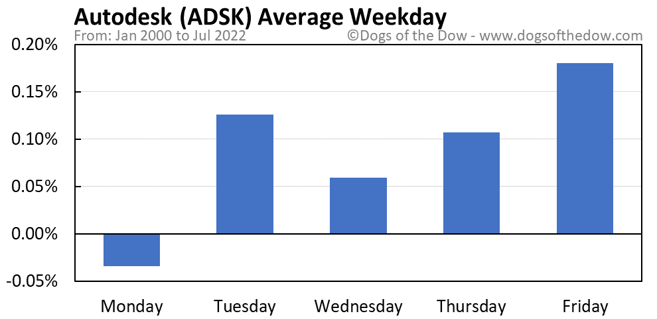 ADSK average weekday chart