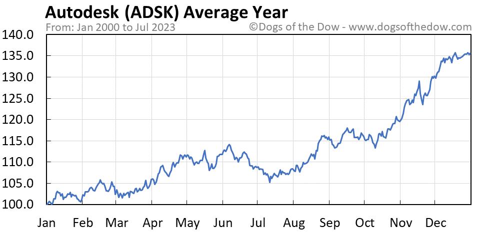 ADSK average year chart