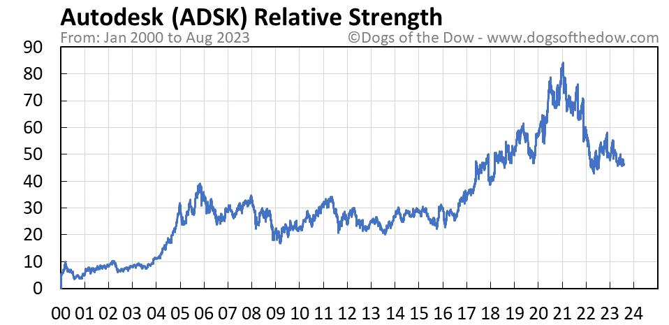 ADSK relative strength chart