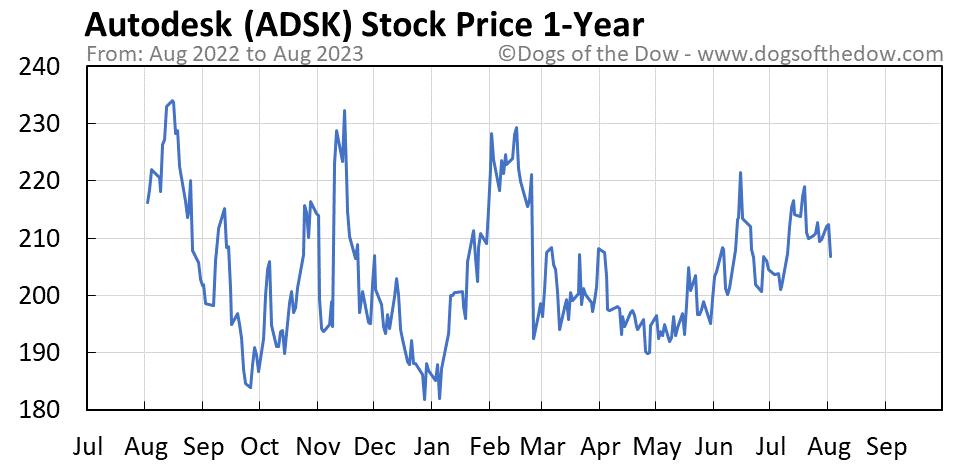 ADSK 1-year stock price chart