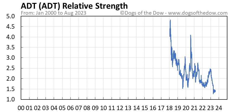 ADT relative strength chart