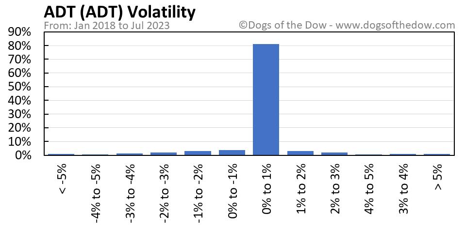 ADT volatility chart