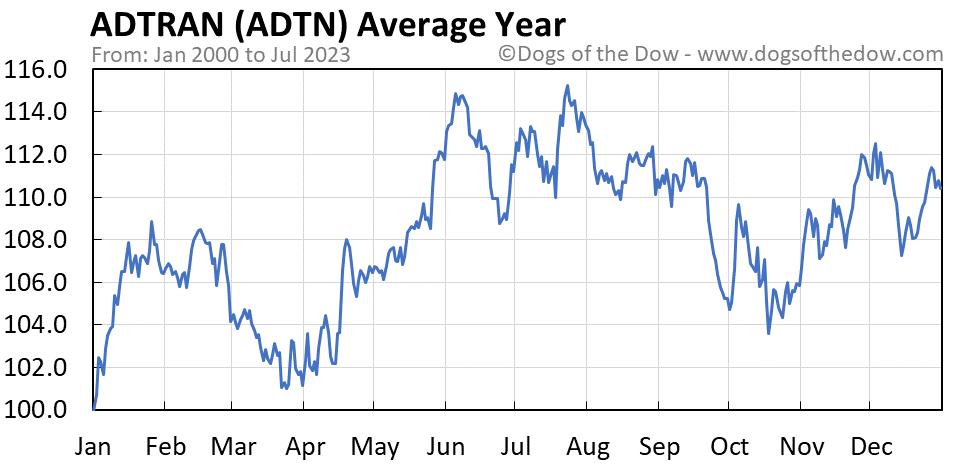 ADTN average year chart