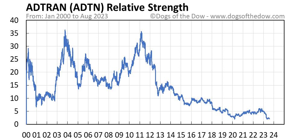 ADTN relative strength chart