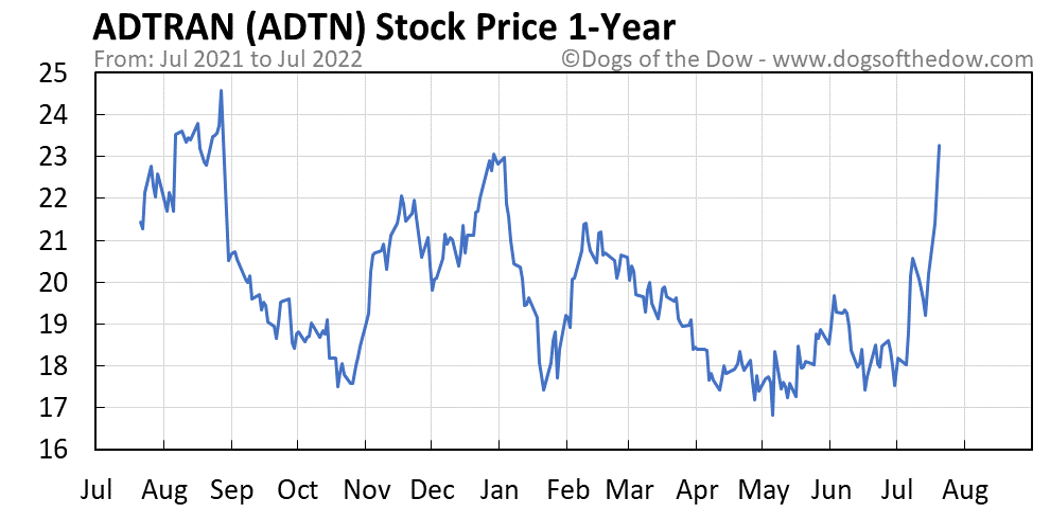 ADTN 1-year stock price chart